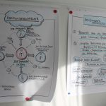 Workshop zur Kommunikation innerhalb des Hilfesystems – mit Pflegekinder in Bremen gGmbH